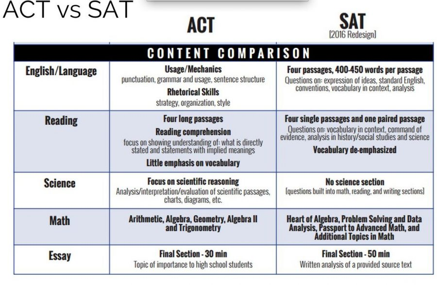 SAT+causes+widespread+confusion