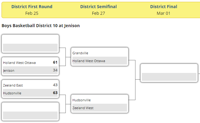 District basketball: One down, two to go